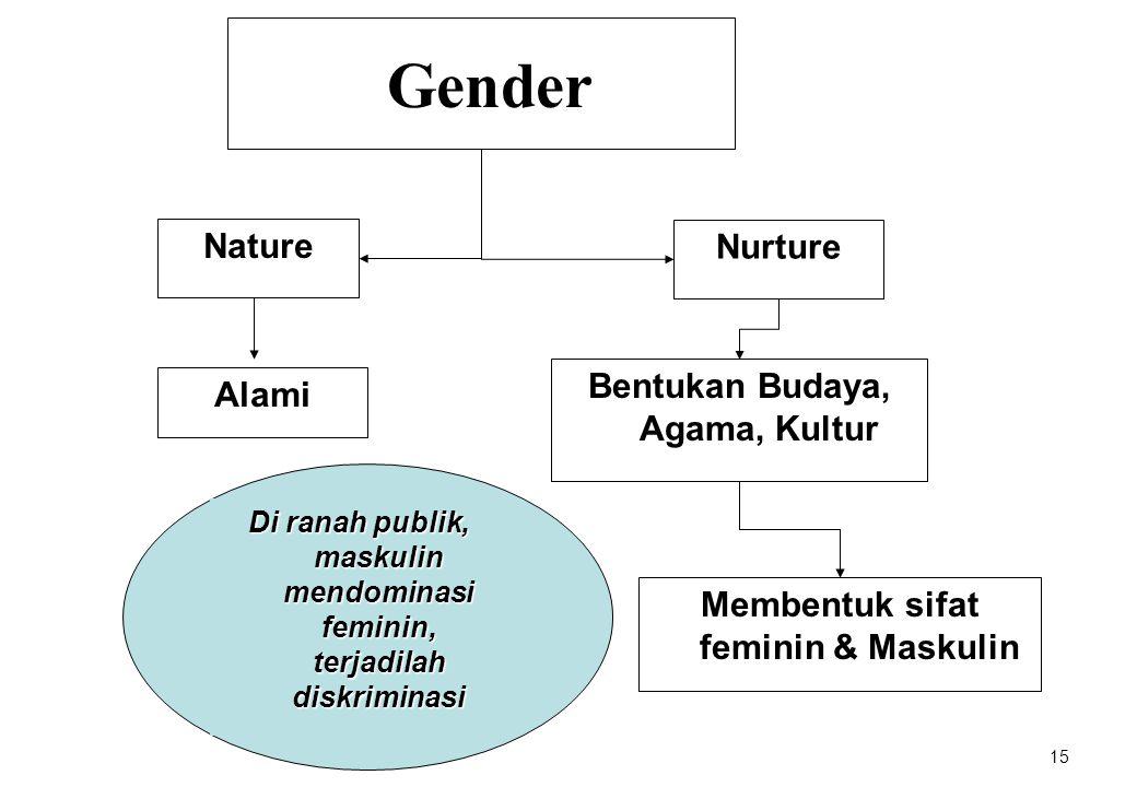Gender Nature Nurture Bentukan Budaya, Agama, Kultur Alami