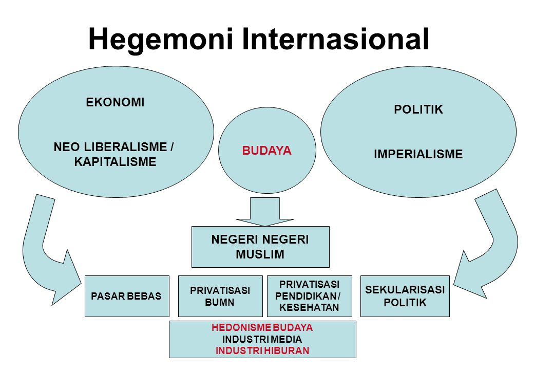 Hegemoni Internasional