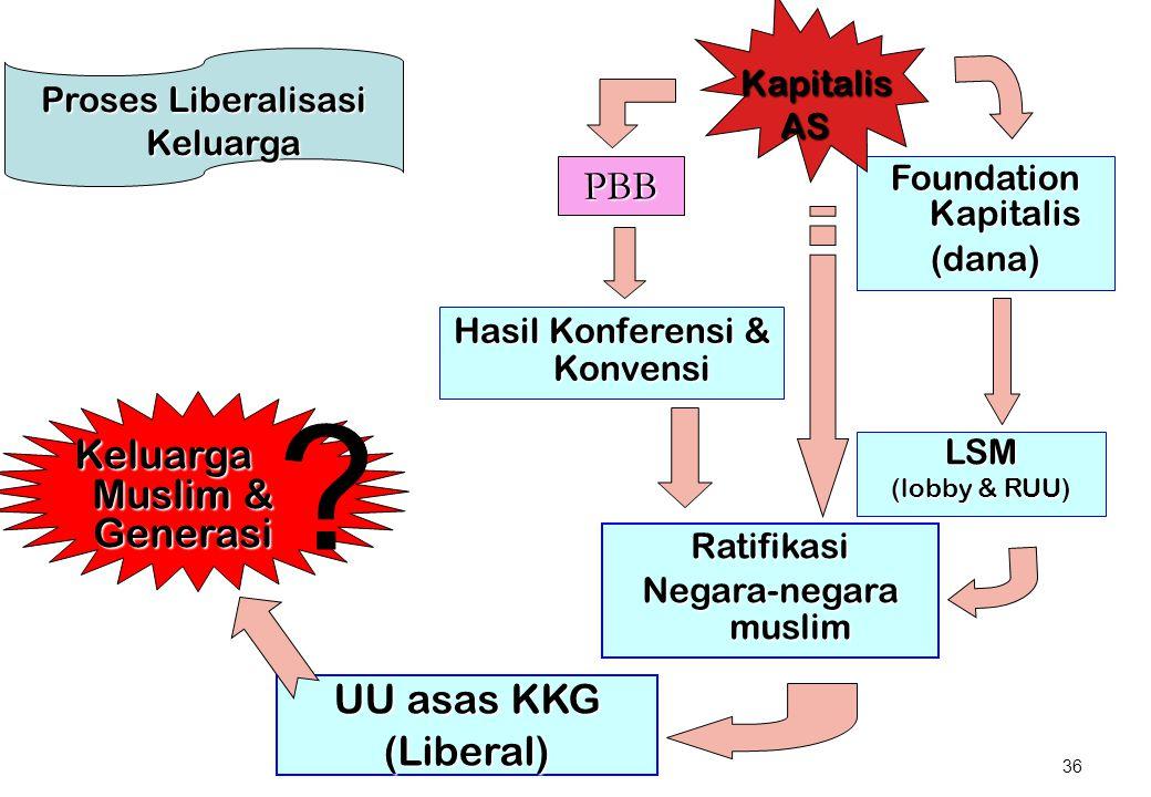 PBB Keluarga Muslim & Generasi UU asas KKG (Liberal) Kapitalis AS