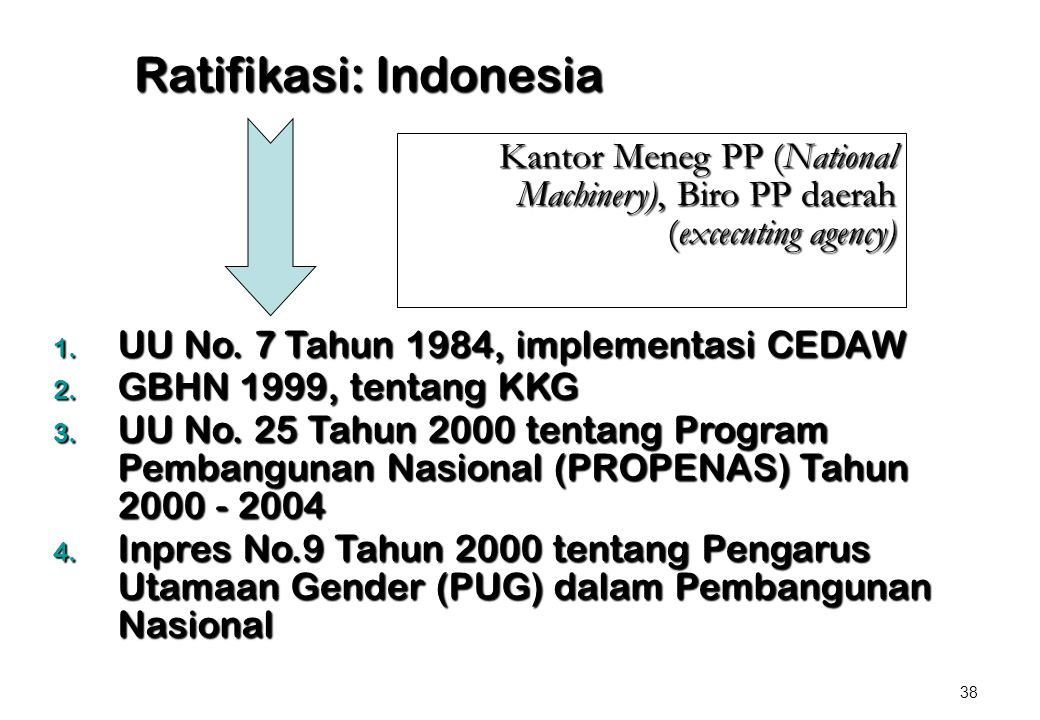 Ratifikasi: Indonesia