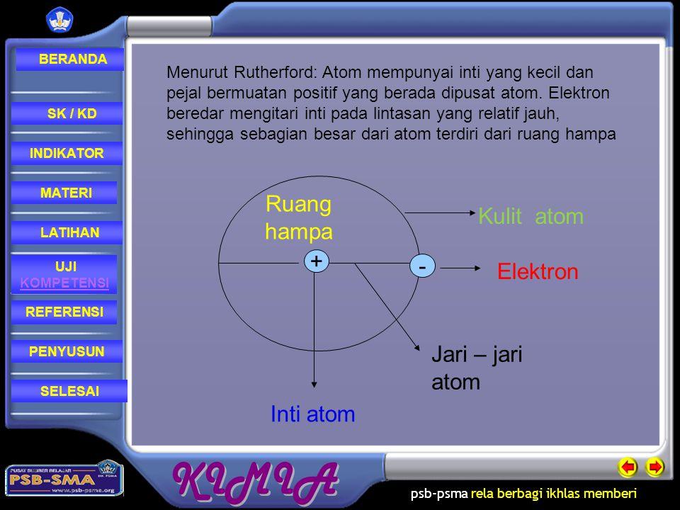 Ruang hampa Kulit atom + - Elektron Jari – jari atom Inti atom