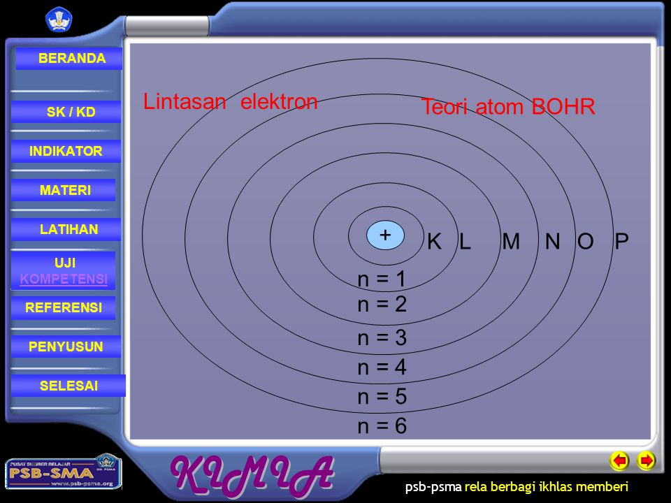 + K L M N O P n = 1 n = 2 n = 3 n = 4 n = 5 n = 6 Lintasan elektron Teori atom BOHR