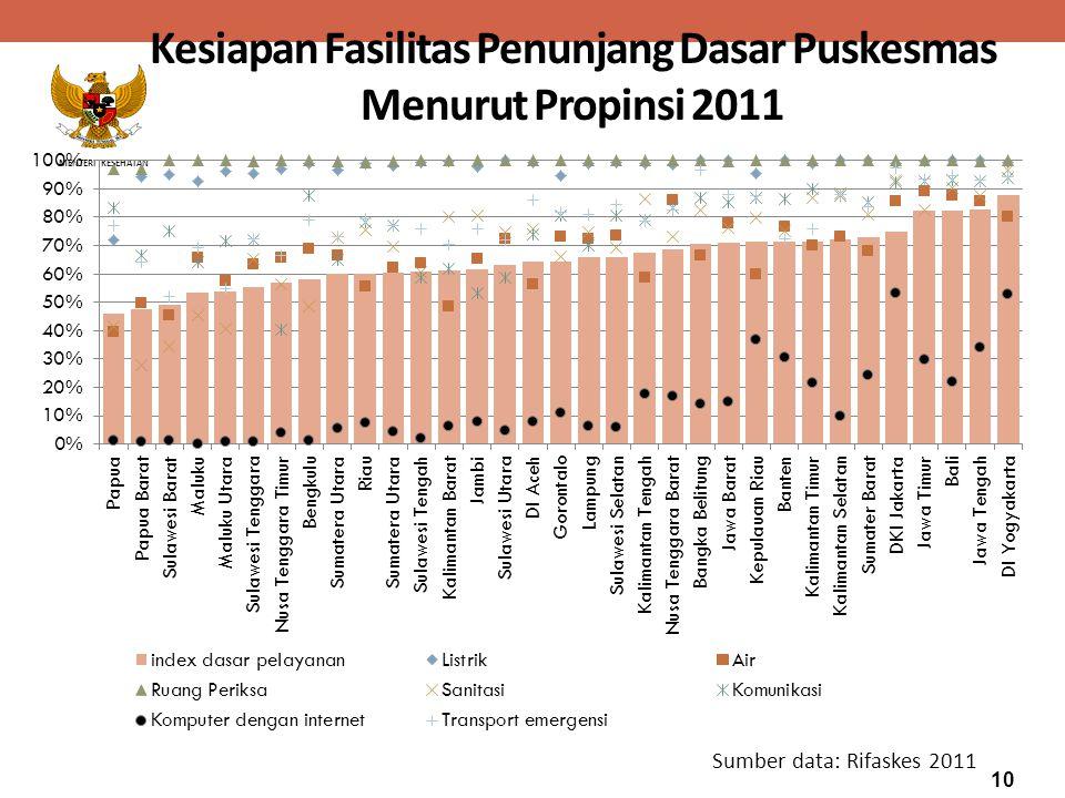 Kesiapan Fasilitas Penunjang Dasar Puskesmas Menurut Propinsi 2011