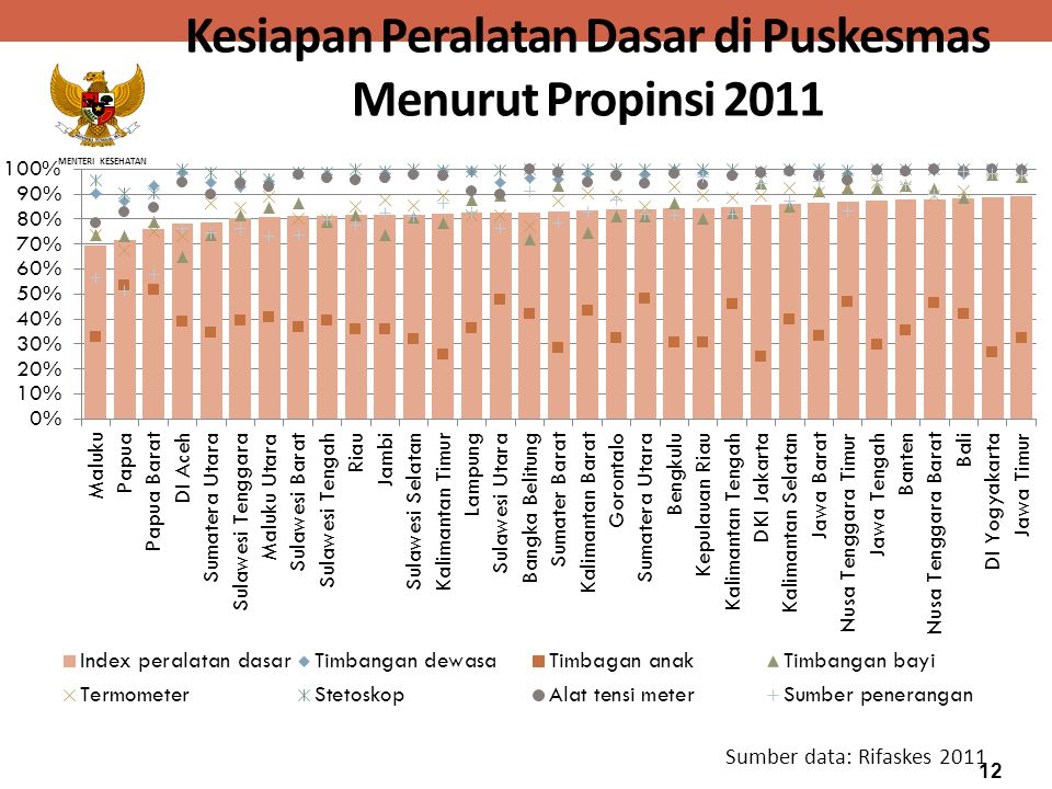 Kesiapan Peralatan Dasar di Puskesmas Menurut Propinsi 2011