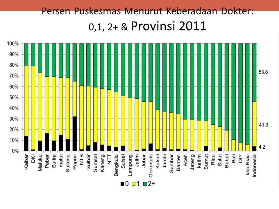 Persen Puskesmas Menurut Keberadaan Dokter: 0,1, 2+ & Provinsi 2011
