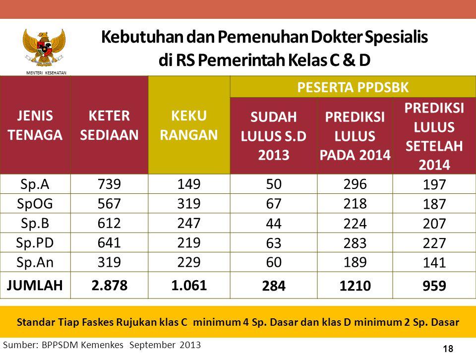 Kebutuhan dan Pemenuhan Dokter Spesialis di RS Pemerintah Kelas C & D