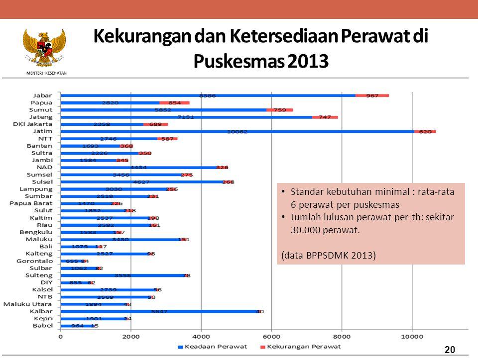 Kekurangan dan Ketersediaan Perawat di Puskesmas 2013