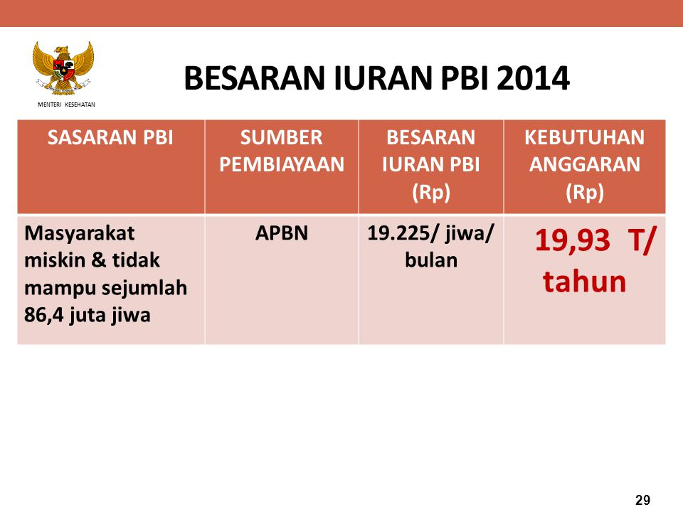 BESARAN IURAN PBI 2014 19,93 T/ tahun SASARAN PBI SUMBER PEMBIAYAAN