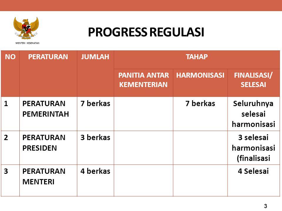 PROGRESS REGULASI 1 PERATURAN PEMERINTAH 7 berkas