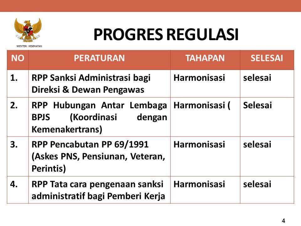 PROGRES REGULASI NO PERATURAN TAHAPAN SELESAI 1.