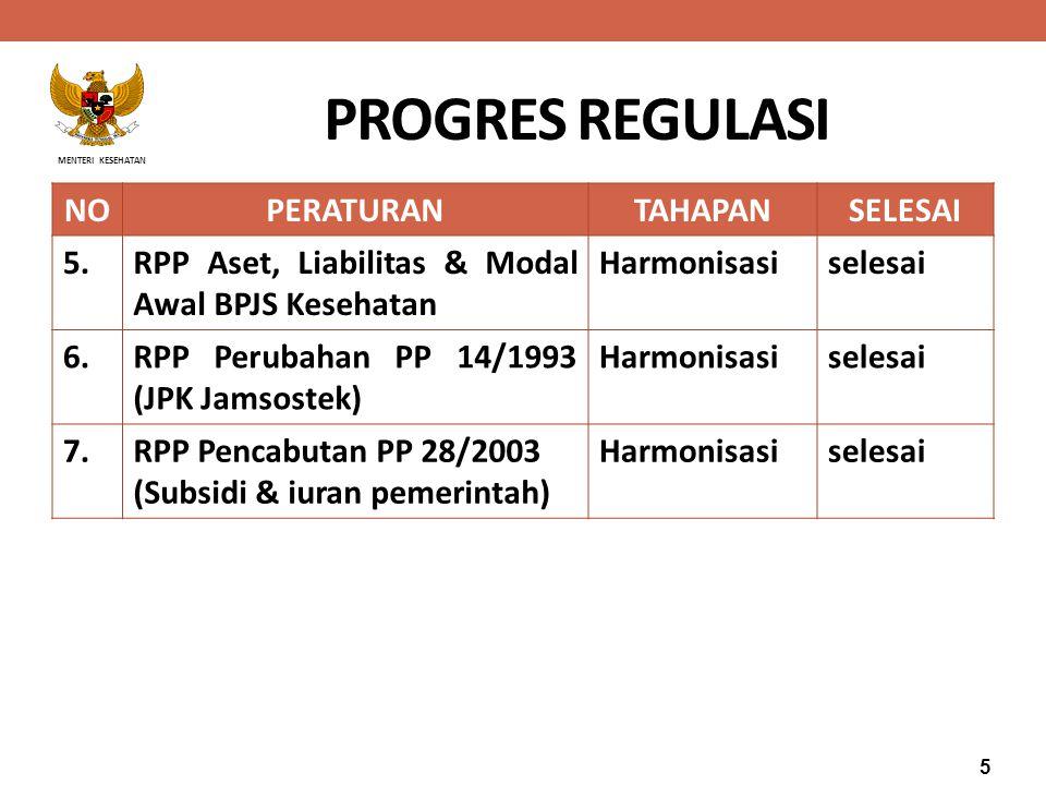 PROGRES REGULASI NO PERATURAN TAHAPAN SELESAI 5.