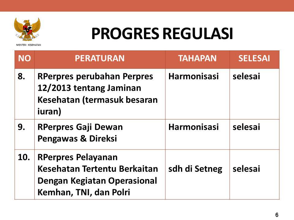PROGRES REGULASI NO PERATURAN TAHAPAN SELESAI 8.