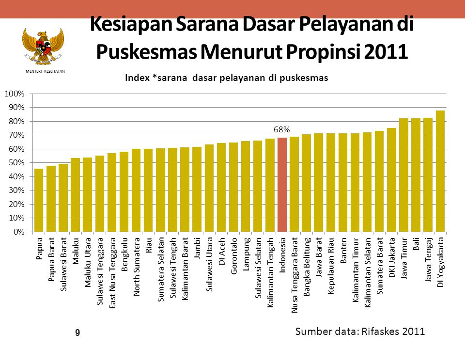 Kesiapan Sarana Dasar Pelayanan di Puskesmas Menurut Propinsi 2011
