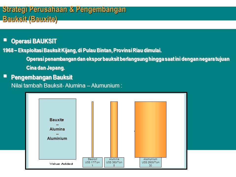 Nilai tambah Bauksit- Alumina – Alumunium :