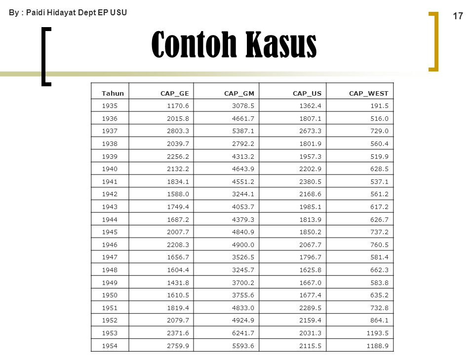 Contoh Kasus By : Paidi Hidayat Dept EP USU Tahun CAP_GE CAP_GM CAP_US