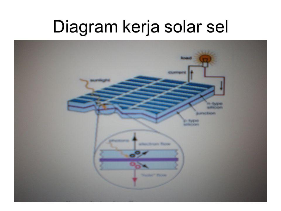 Diagram kerja solar sel