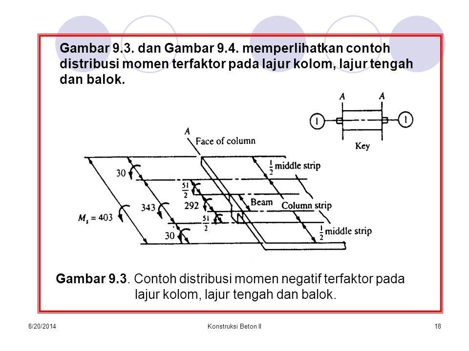 Gambar 9.3. Contoh distribusi momen negatif terfaktor pada