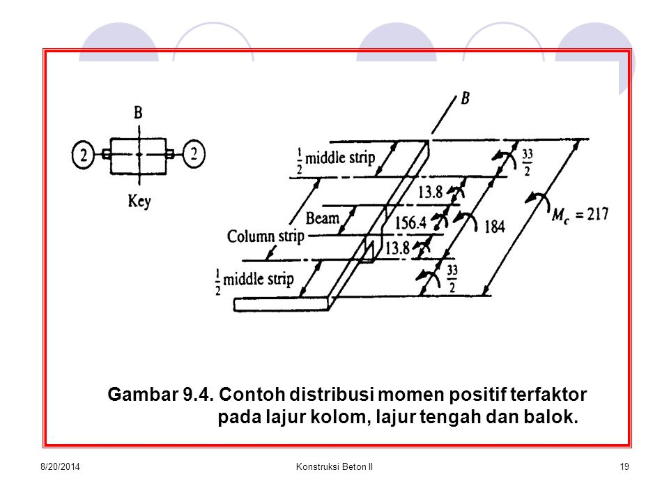 Gambar 9.4. Contoh distribusi momen positif terfaktor