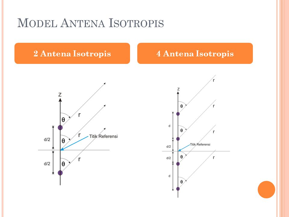 Model Antena Isotropis