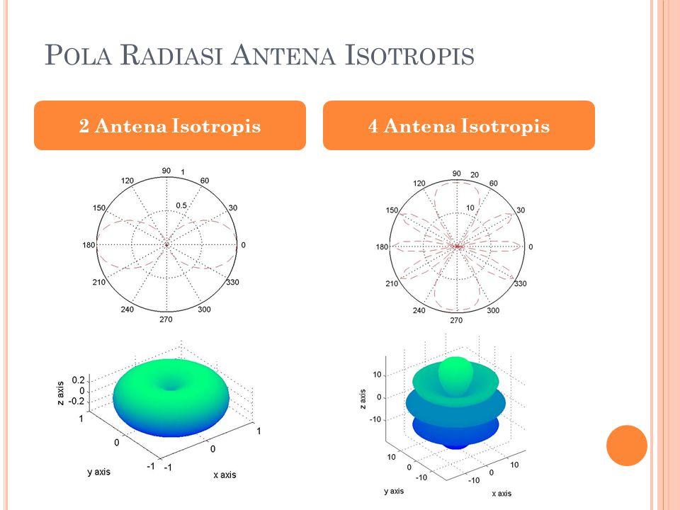 Pola Radiasi Antena Isotropis