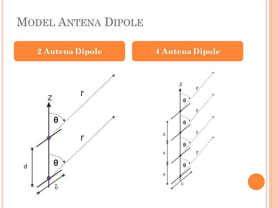 Model Antena Dipole 2 Antena Dipole 4 Antena Dipole