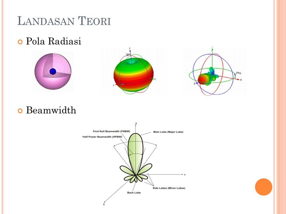 Landasan Teori Pola Radiasi Beamwidth