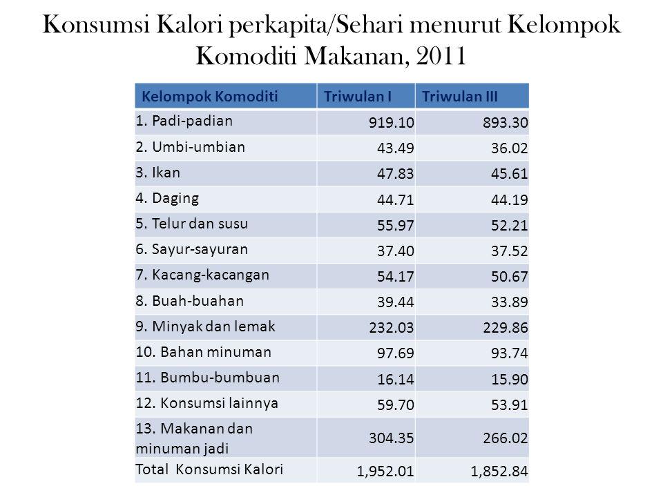 Konsumsi Kalori perkapita/Sehari menurut Kelompok Komoditi Makanan, 2011
