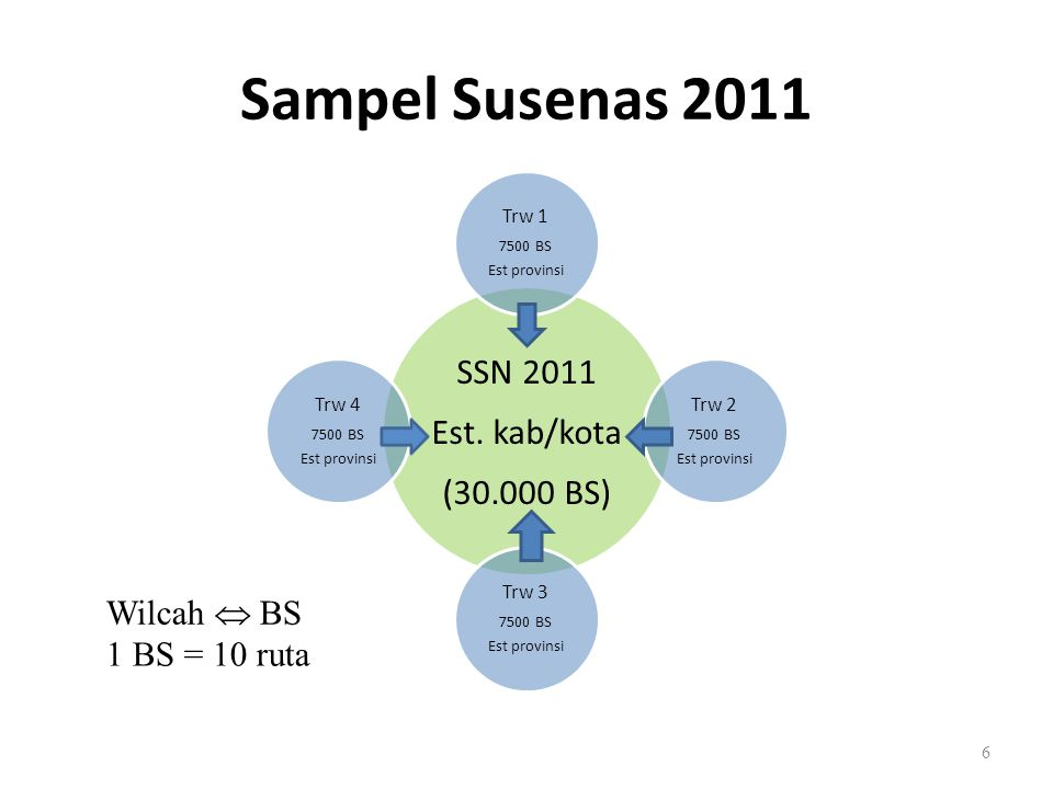 Sampel Susenas 2011 Wilcah  BS 1 BS = 10 ruta Trw 1 Trw 2 Trw 3 Trw 4