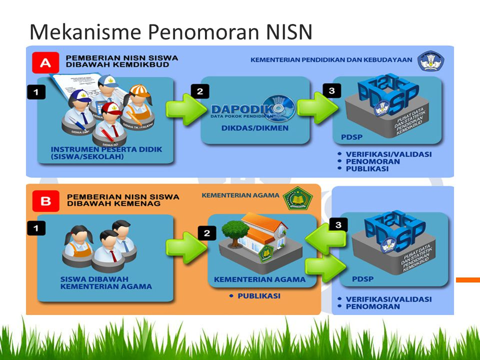 Mekanisme Penomoran NISN