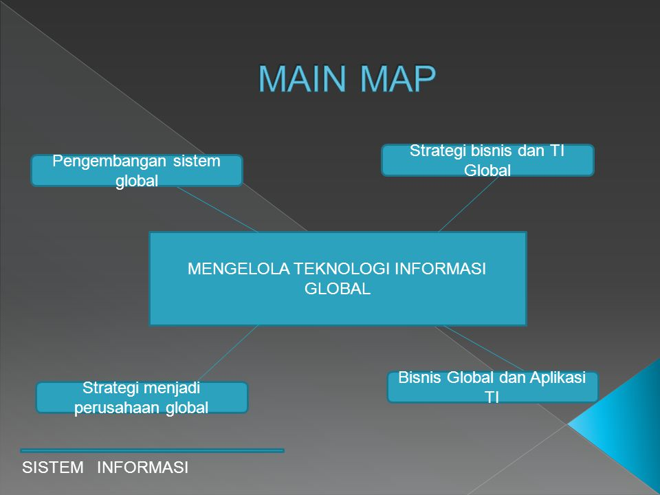 MAIN MAP Strategi bisnis dan TI Global Pengembangan sistem global