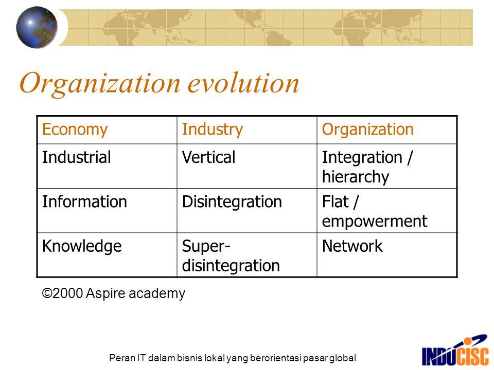 Organization evolution