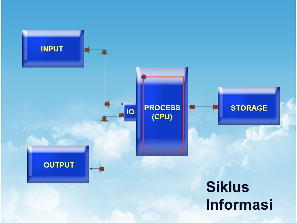 INPUT PROCESS (CPU) STORAGE IO OUTPUT Siklus Informasi