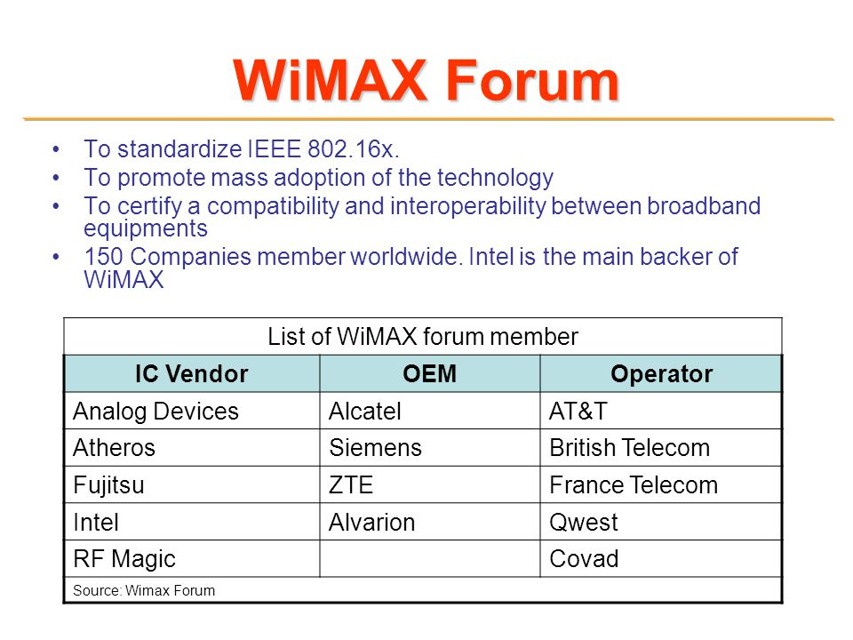 List of WiMAX forum member