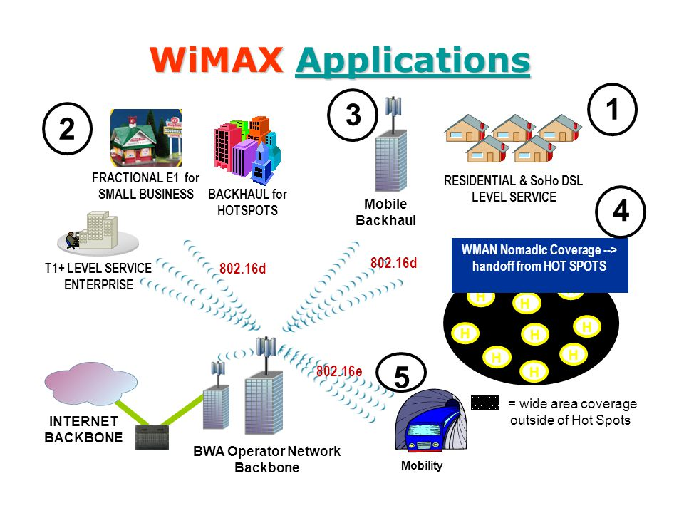 WiMAX Applications 1 3 2 4 5 802.16d 802.16d 802.16e