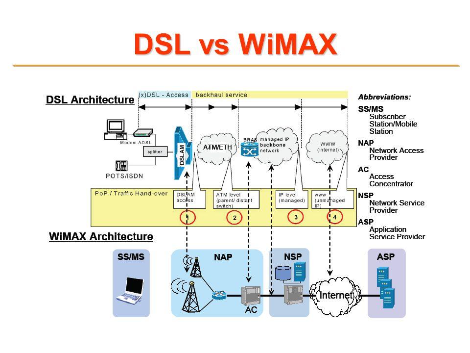 DSL vs WiMAX