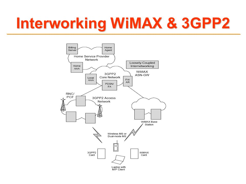 Interworking WiMAX & 3GPP2