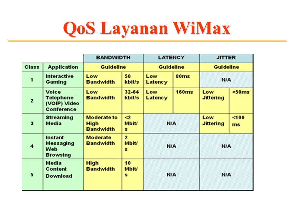 QoS Layanan WiMax