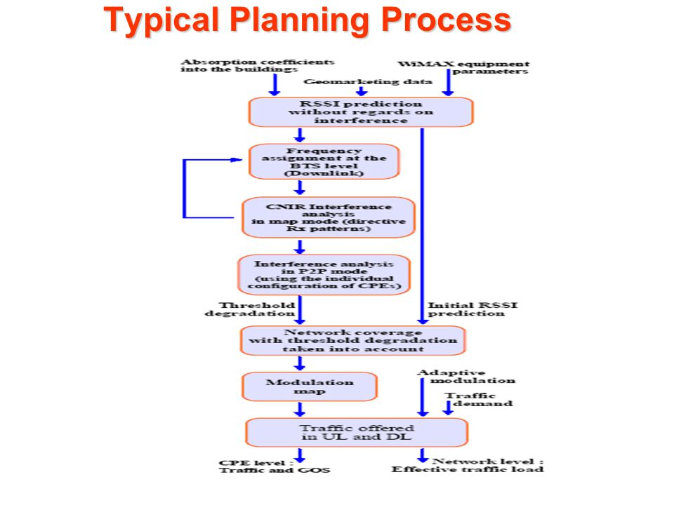 Typical Planning Process