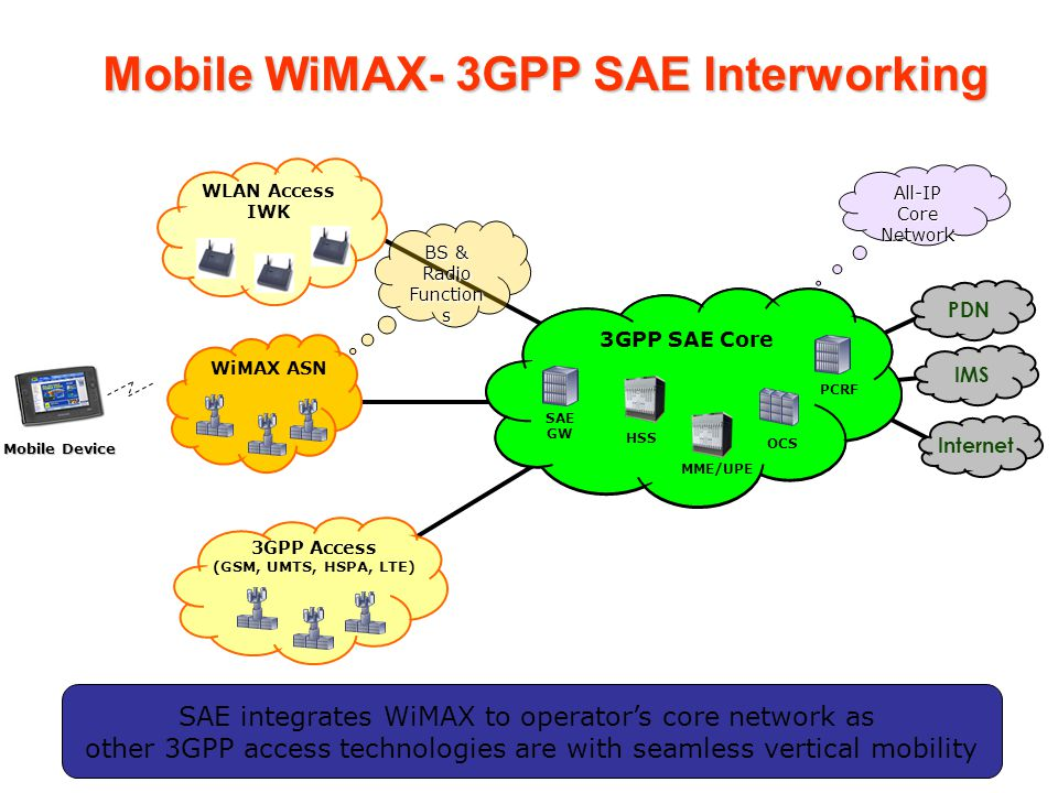 Mobile WiMAX- 3GPP SAE Interworking