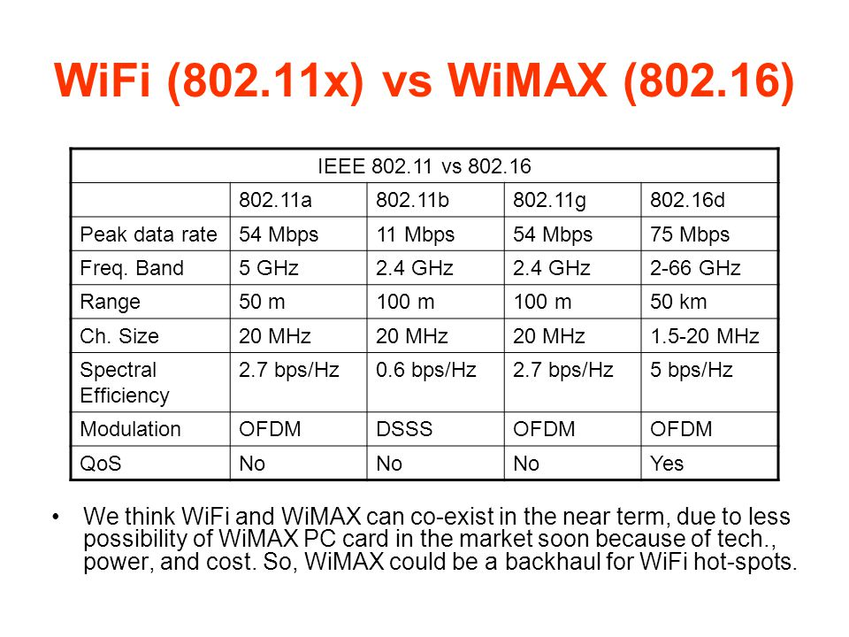 WiFi (802.11x) vs WiMAX (802.16) IEEE 802.11 vs 802.16. 802.11a. 802.11b. 802.11g. 802.16d. Peak data rate.