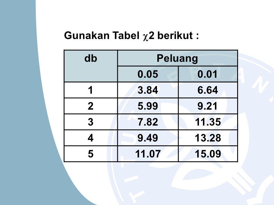 Gunakan Tabel 2 berikut :