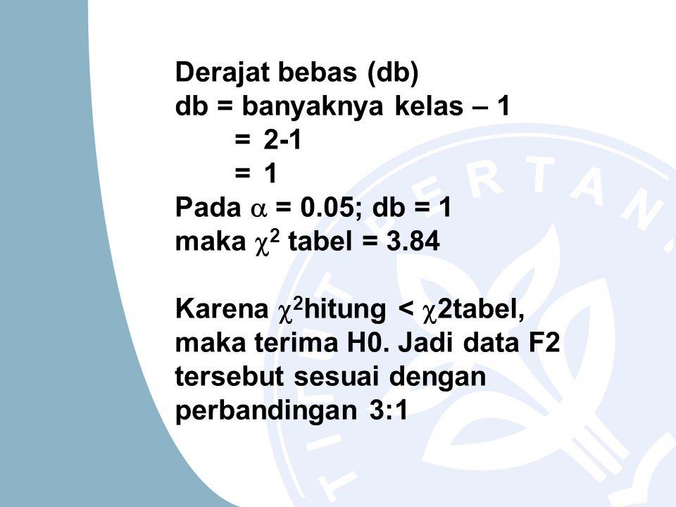 Derajat bebas (db) db = banyaknya kelas – 1. = 2-1. = 1. Pada  = 0.05; db = 1 maka 2 tabel = 3.84.