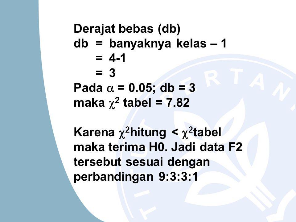 Derajat bebas (db) db = banyaknya kelas – 1. = 4-1. = 3. Pada  = 0.05; db = 3 maka 2 tabel = 7.82.