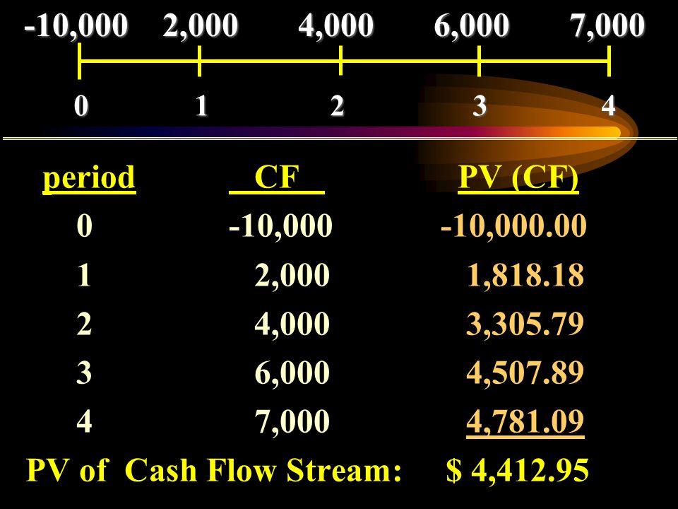 PV of Cash Flow Stream: $ 4,412.95