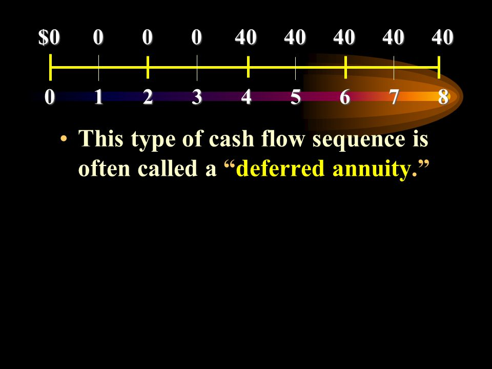 This type of cash flow sequence is often called a deferred annuity.