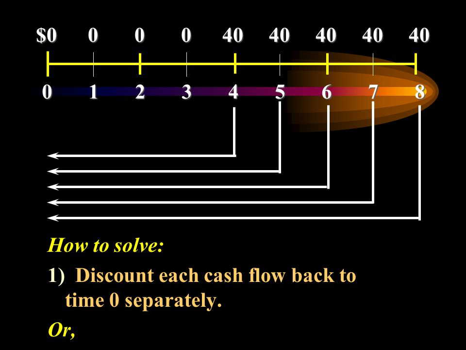 0 1 2 3 4 5 6 7 8 $0 0 0 0 40 40 40 40 40. How to solve: 1) Discount each cash flow back to time 0 separately.