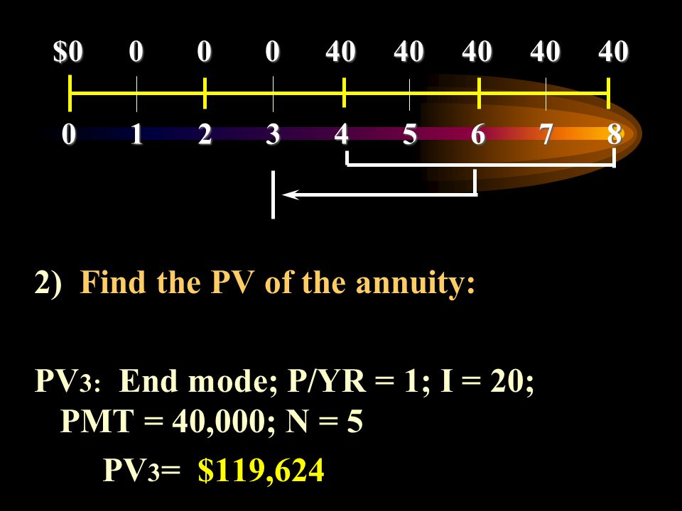 2) Find the PV of the annuity: