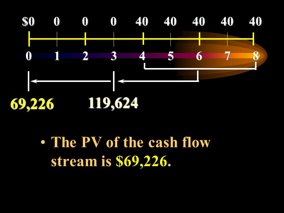 The PV of the cash flow stream is $69,226.