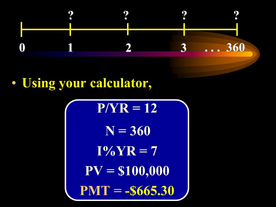 P/YR = 12 I%YR = 7 PV = $100,000 PMT = -$665.30