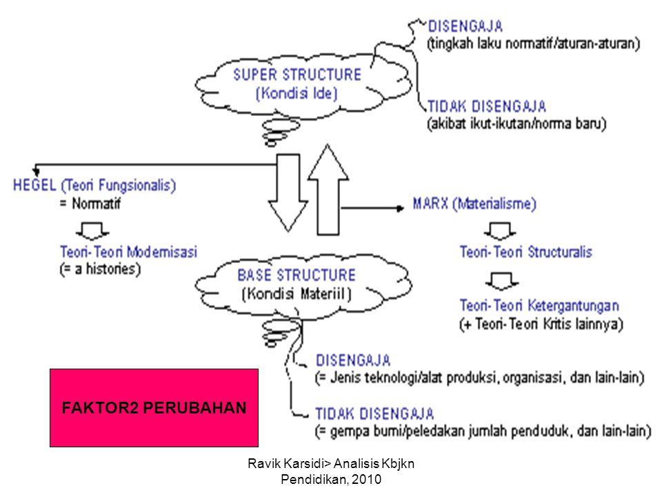 Ravik Karsidi> Analisis Kbjkn Pendidikan, 2010